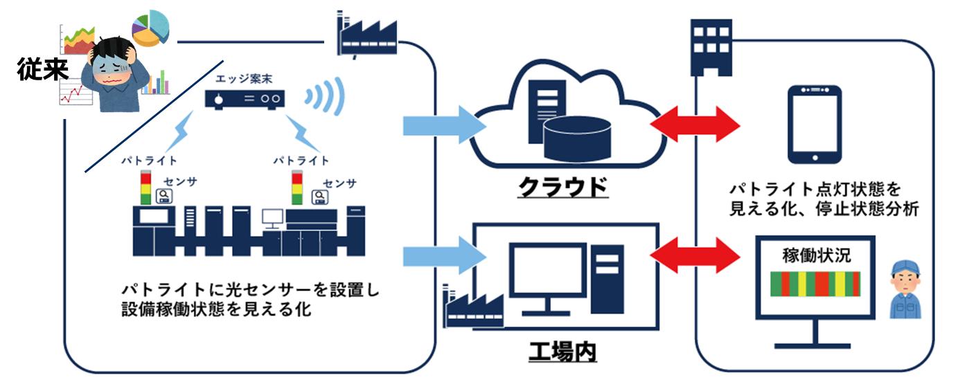 設備稼働状況見える化 パッケージの説明図