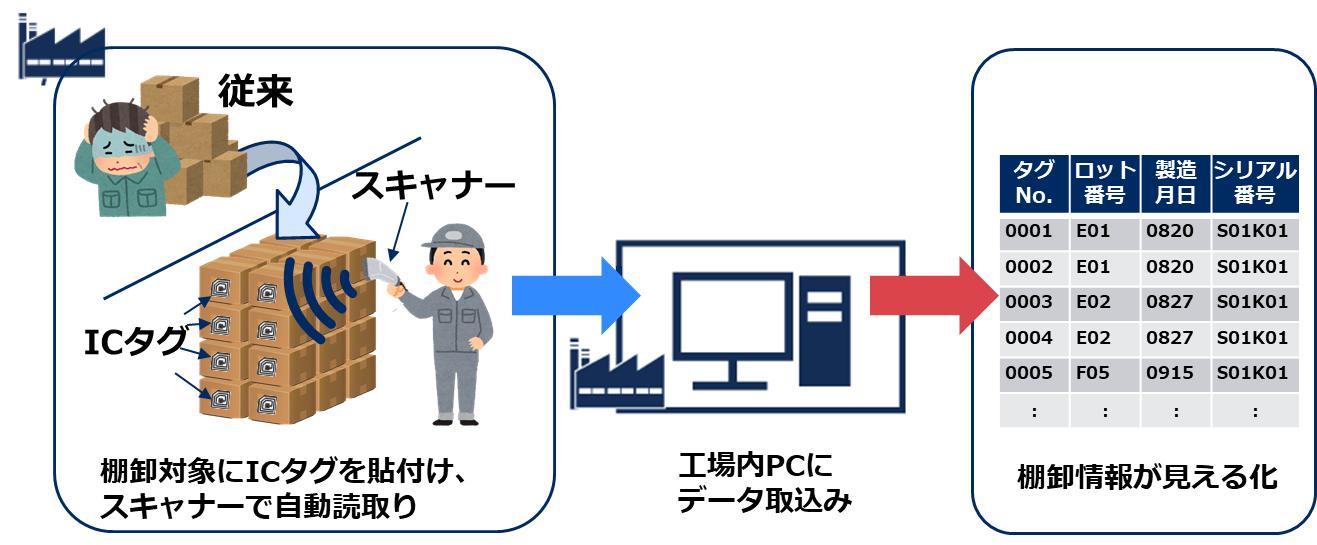 棚卸作業自動化パッケージの説明図