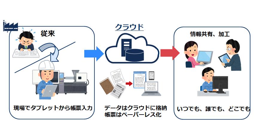 帳票デジタル化パッケージの説明図